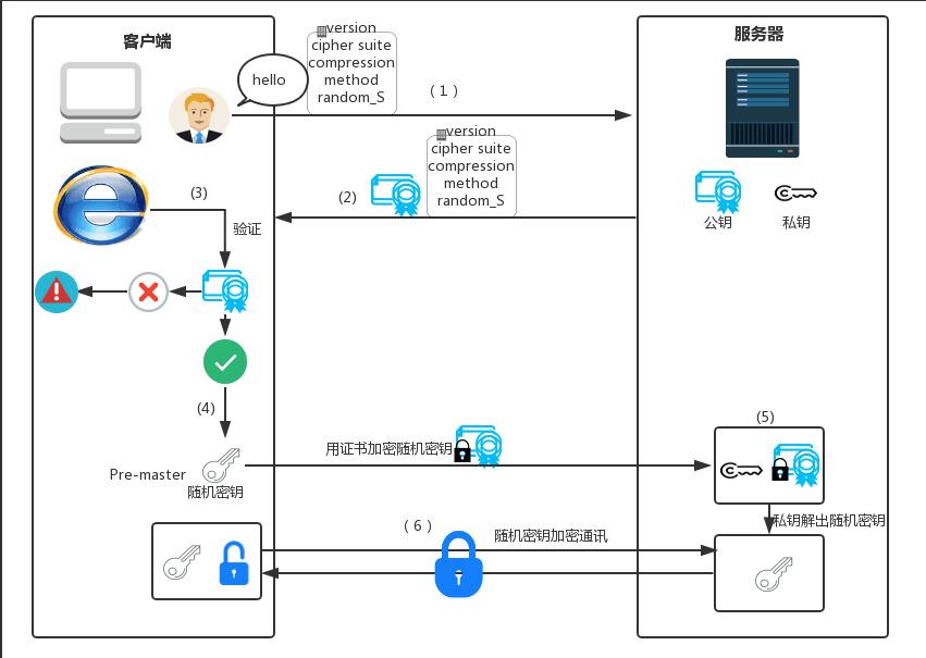 SSL握手交互图